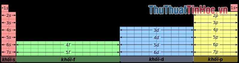 Cấu trúc bảng tuần hoàn hóa học - 1