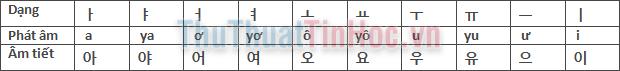 Cách phát âm nguyên âm tiếng Hàn